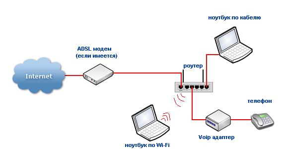 Интернет-маршрутизатор для