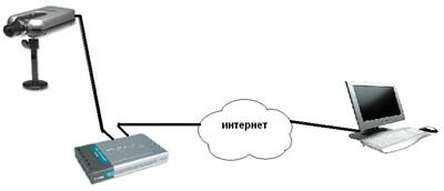 Подключение IP-камер по единому кабелю